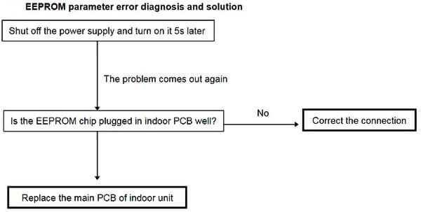 Senville Mini Split AC EEPROM Error Troubleshooting Flowchart