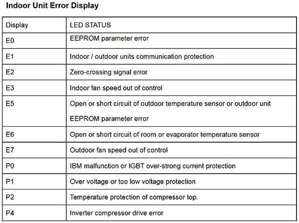 Senville Mini Split AC Error Code Chart - Indoor Unit