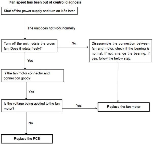 Senville Mini Split AC Fan Speed Error Troubleshooting Flowchart