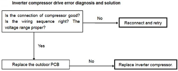 Senville Mini Split AC Inverter Compressor Drive Error Troubleshooting Flowchart