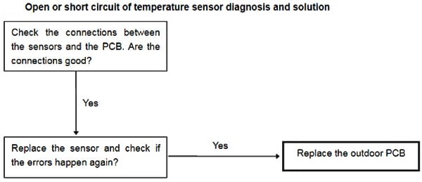 Senville Mini Split AC Temperature Sensor Error Troubleshooting Flowchart