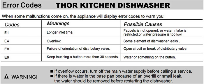 Thor Kitchen Dishwasher - Error Codes List