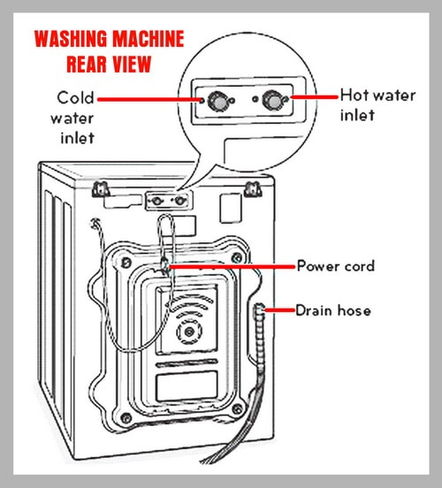 Washing machine - Hot and Cold water inlets - Back image of washing machine