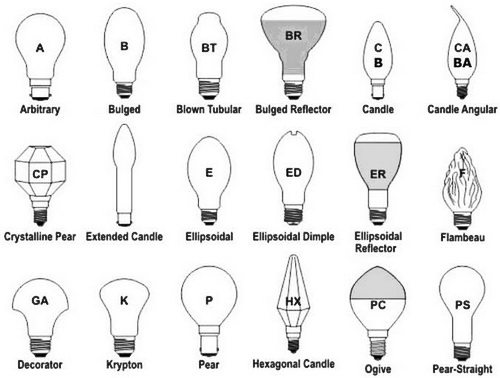 replace incandescent light bulbs in your home with led lights to reduce electric bill