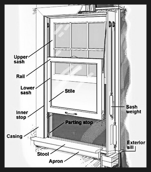 how to fix a window that is stuck window will not close. Black Bedroom Furniture Sets. Home Design Ideas