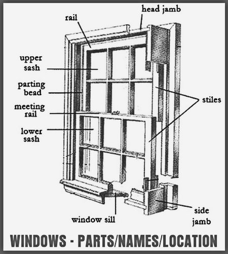 Home Window - Part Names And Locations