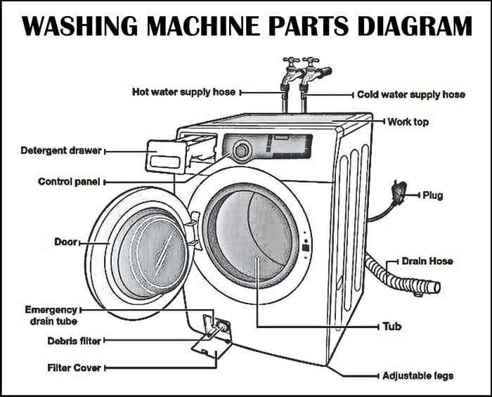 Lg Washing Machine Parts Breakdown Reviewmotors Co