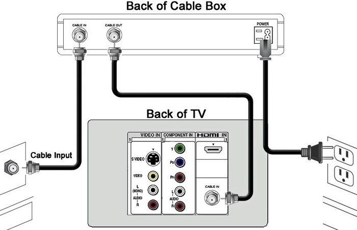 How to connect cable box to a television