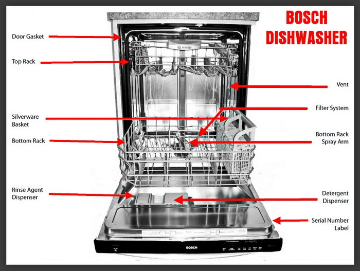Bosch Dishwasher Manual