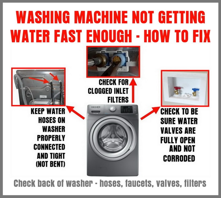 Washer Is Not Getting Water Fast Enough