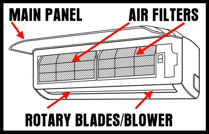 illustrated view of split system ac inside wall unit