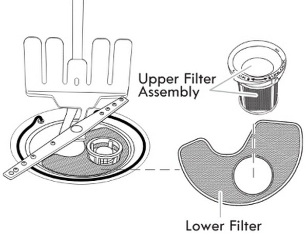 Filter in Whirlpool Dishwasher