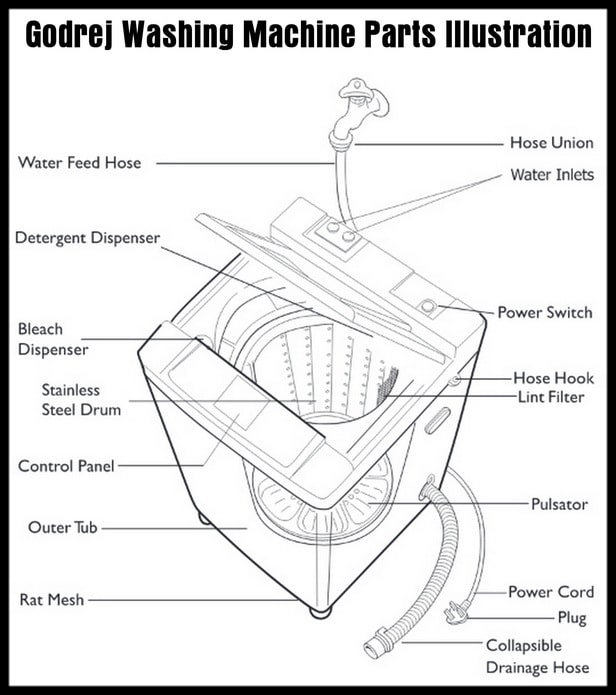 Godrej Washing Machine Parts Illustration