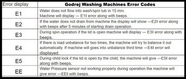 Godrej Washing Machines Error Codes - Fault Code Definitions 1