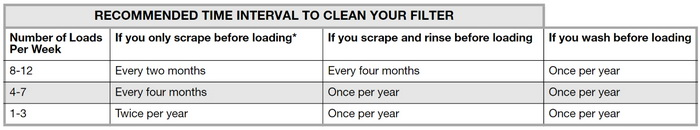 Whirlpool Dishwasher Filter Cleaning Schedule