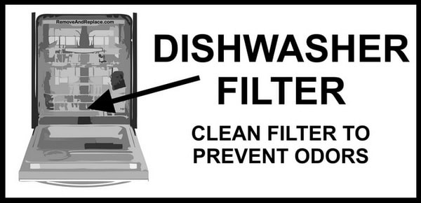 Dishwashers Filter Location