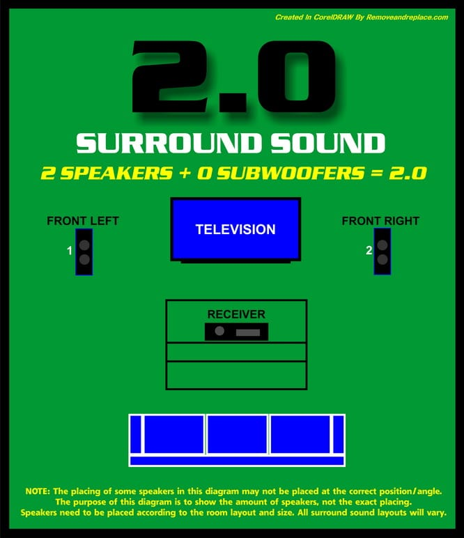 What Do The Numbers Mean In Surround Sound? Surround Sound Setup Diagram on
