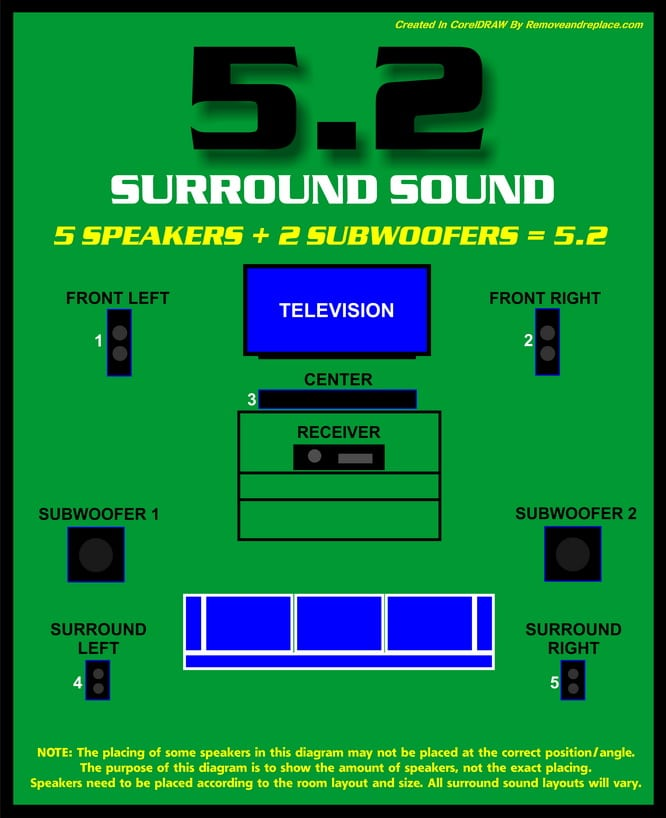 What Do The Numbers Mean In Surround Sound?  Surround Sound Wiring Diagram on circuit board wiring diagram, surround sound installation diagram, xm radio wiring diagram, ethernet port wiring diagram, surround sound speaker diagram, 5.1 surround speaker placement, 5.1 surround system, audio system wiring diagram, fantastic fan wiring diagram, surround sound hook up diagram, subwoofer wiring diagram, iphone usb cable wiring diagram, 7.1 surround sound setup diagram, surround sound system diagram, refrigerator wiring diagram, home surround sound diagram, home theater wiring diagram, hafler circuit surround sound diagram, knob and tube wiring diagram, 5 channel amplifier wiring diagram,