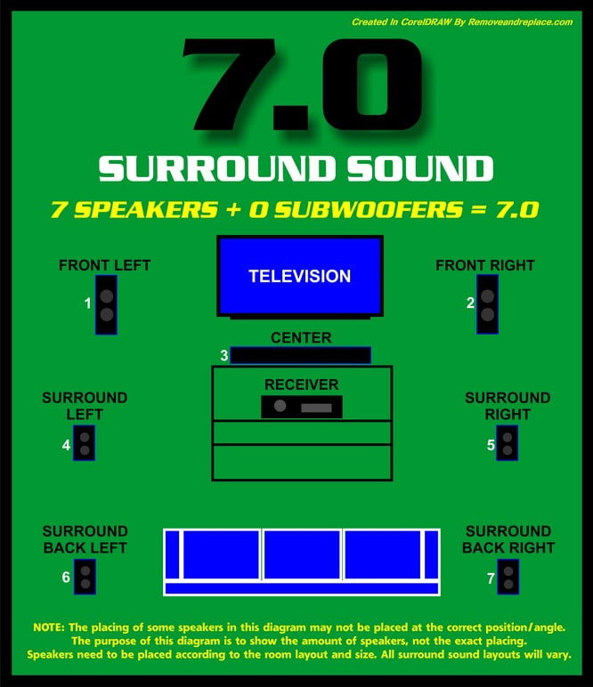 What Do The Numbers Mean In Surround Sound