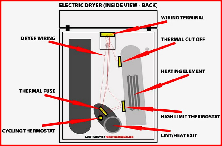 Dryer Parts Location Diagram - Illustration shows location of THERMAL FUSE
