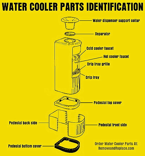 Bottled Water Cooler Diagram
