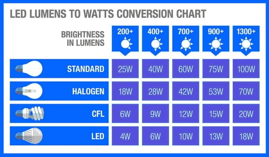 LED lumens to watts chart