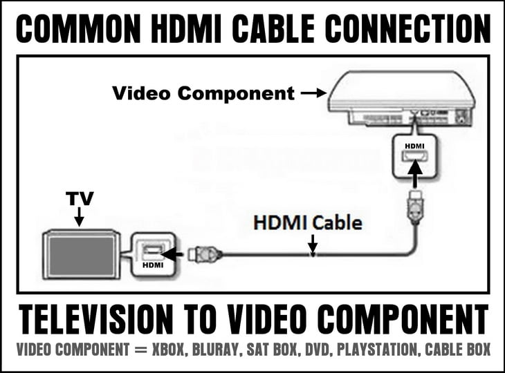 TV HDMI CABLE CONNECTION