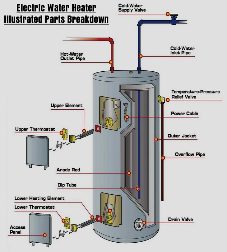 Water heater illustrated parts breakdown
