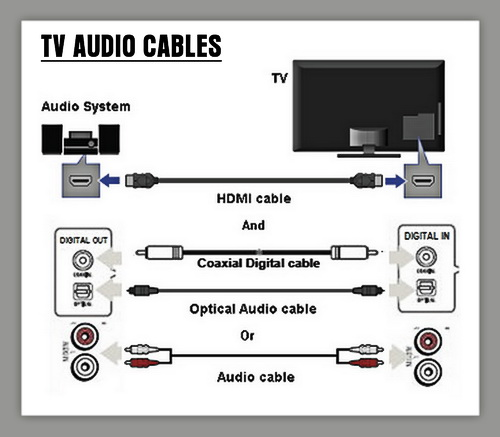 TV different audio cables for sound