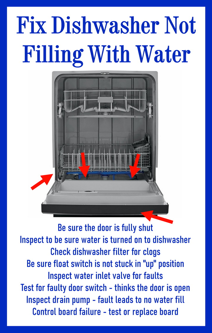 Fix Dishwasher Not Filling With Water