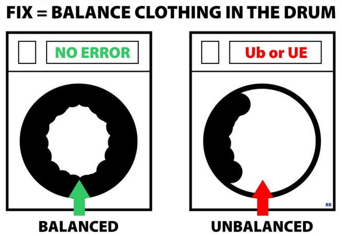 Out Of Balance on a front load washer