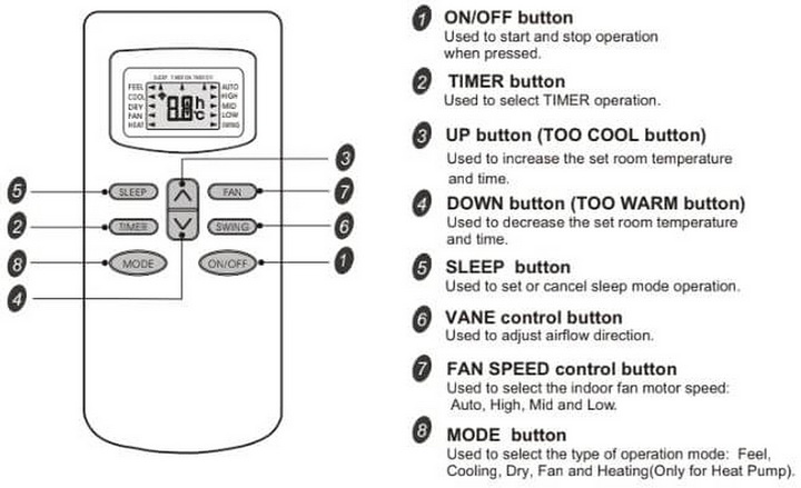 TCL Wall Mounted Split Air Conditioner Remote Control Help